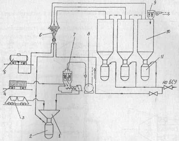 Технологическая схема складской переработки цемента