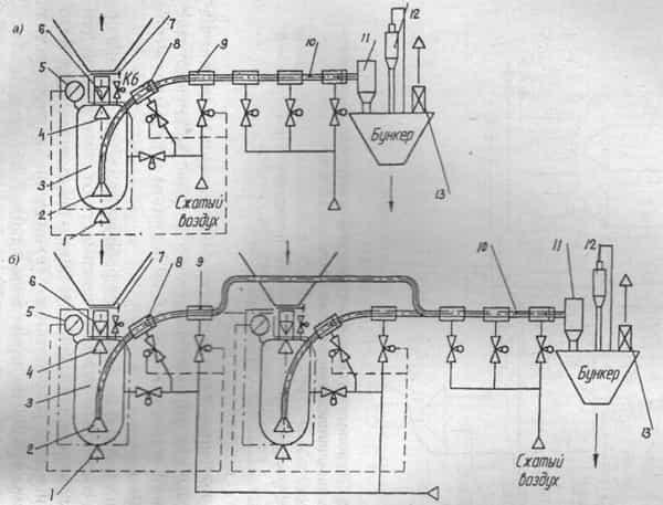 Схема пневмотранспортной установки