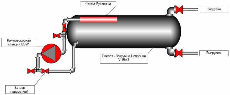Схема вакуумно-напорной установки