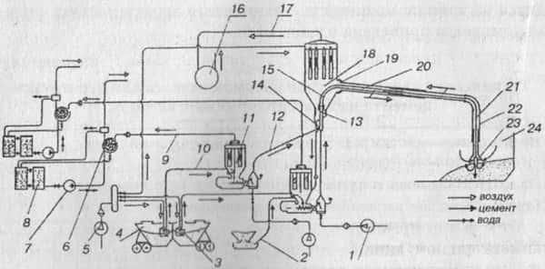 Принципиальная схема пневмокомплекса для перегрузки цемента из железнодорожных вагонов в суда