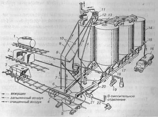 Цементный склад схема